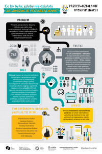 infografika przeciwdziałanie dyskryminacji 1200px-01